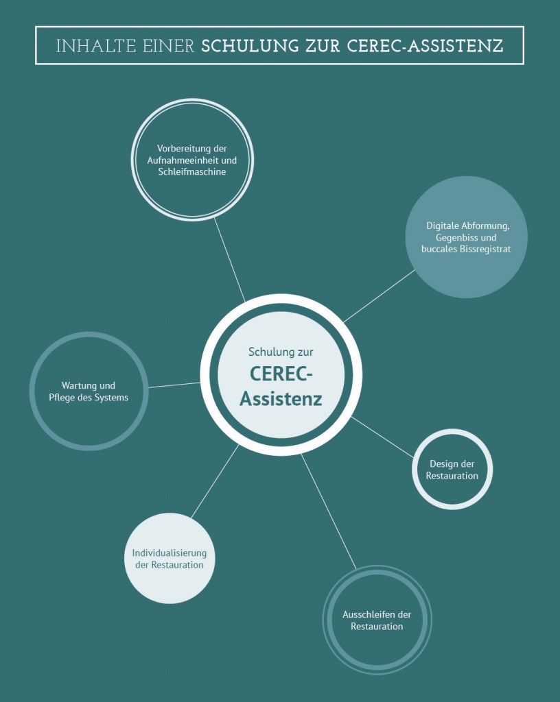 60_infografik_inhalte-cerec-assis